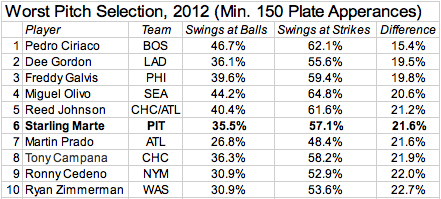 Worst pitch selection, 2012
