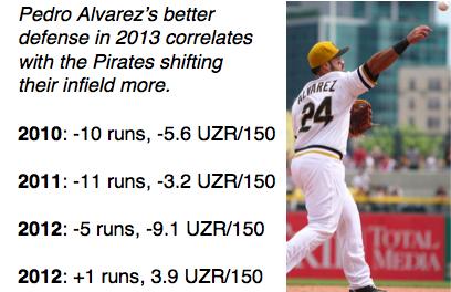 Pedro Alvarez Defense