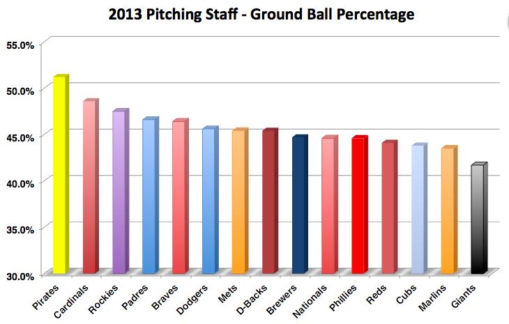 Pirates ground ball rate