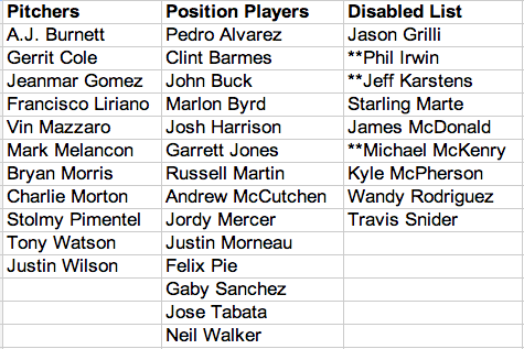 Pittsburgh Pirates August 31 roster
