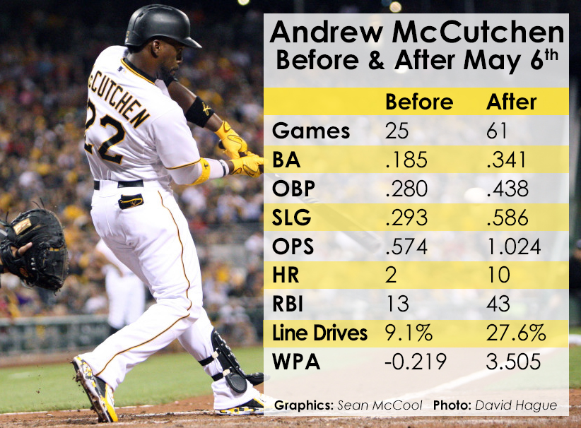 """Andrew McCutchen has been back to his MVP-self since he called himself out, saying he was """"sick and tired of going 0-for-freaking-4""""."""