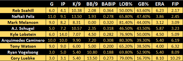 Two-Tiered Bullpen