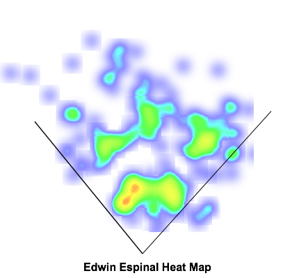 Edwin Espinal has found success hitting line drives to right field this season to add to some typical righty power.