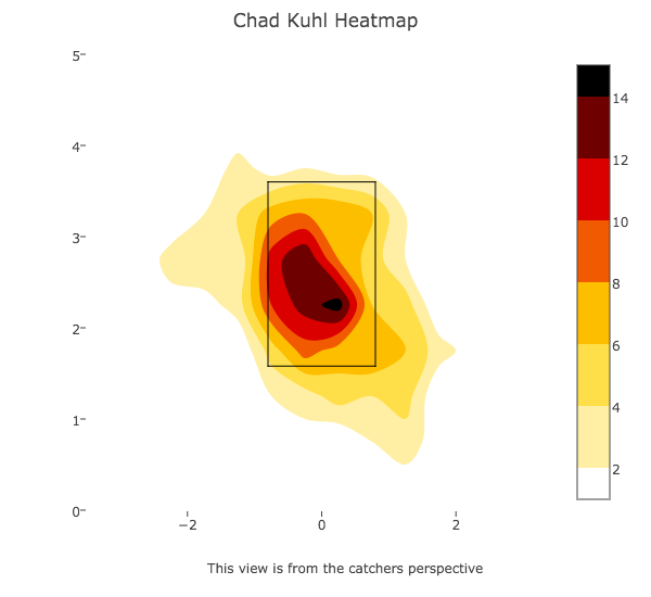 Kuhl Heatmap First 3 starts