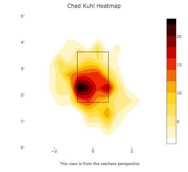Kuhl Heatmap Last 4 Starts