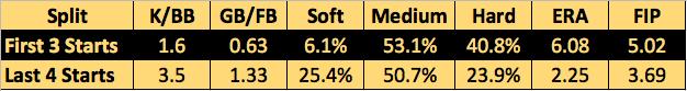 Kuhl Split Stats
